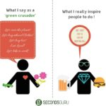 Tips on How to live green in daily life