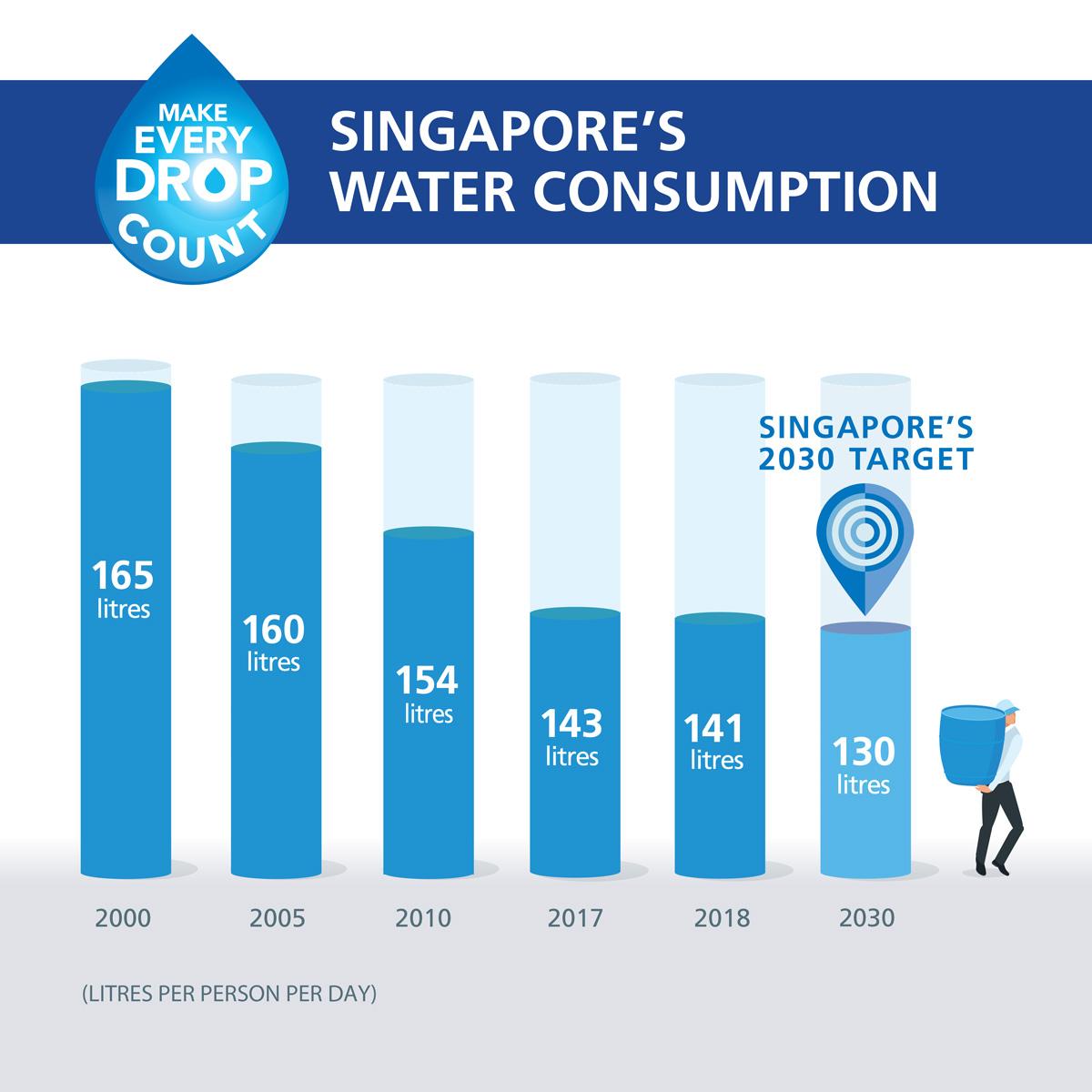 Singapore water consumption