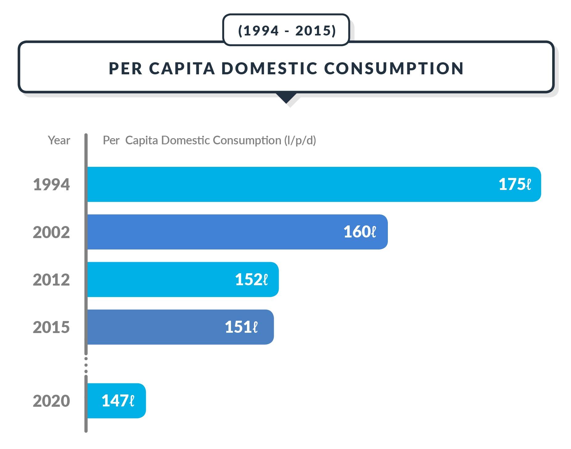 Per capita water consumption in Singapore. Source: Public Utilities Board