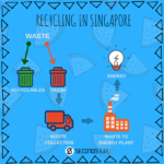 Singapore recycling how to recycle
