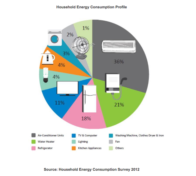 appliance wise household energy consumption in Singapore