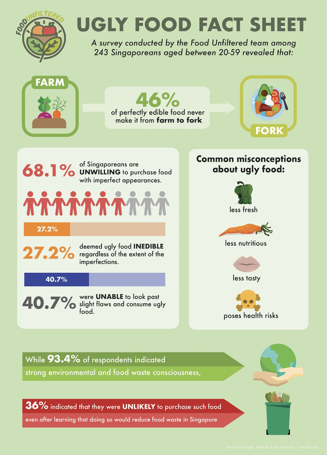 ugly food survey in singapore