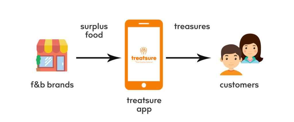 food waste in singapore Treatsure App