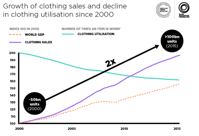 global clothing textile sales and utilisation statistics