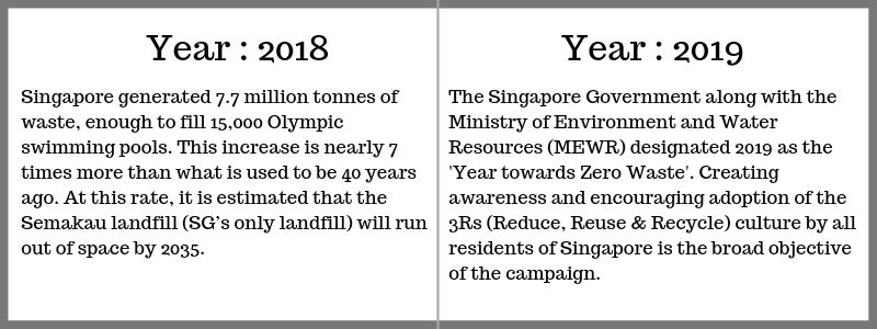 2018 to 2019: Time for action to tackle the problem of waste in Singapore