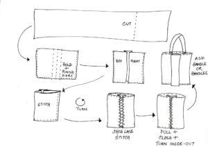 Sari strategy Bag Sustainable Fashion