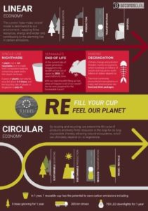 Poster explaining circular economy for reusable cups