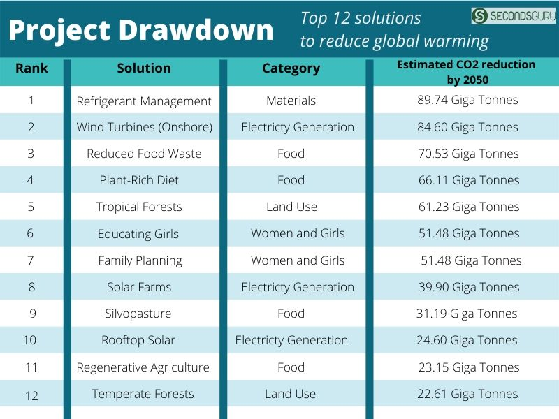 Project Drawdown top 12