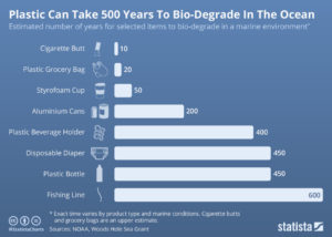 Time taken for plastic products to degrade in the ocean