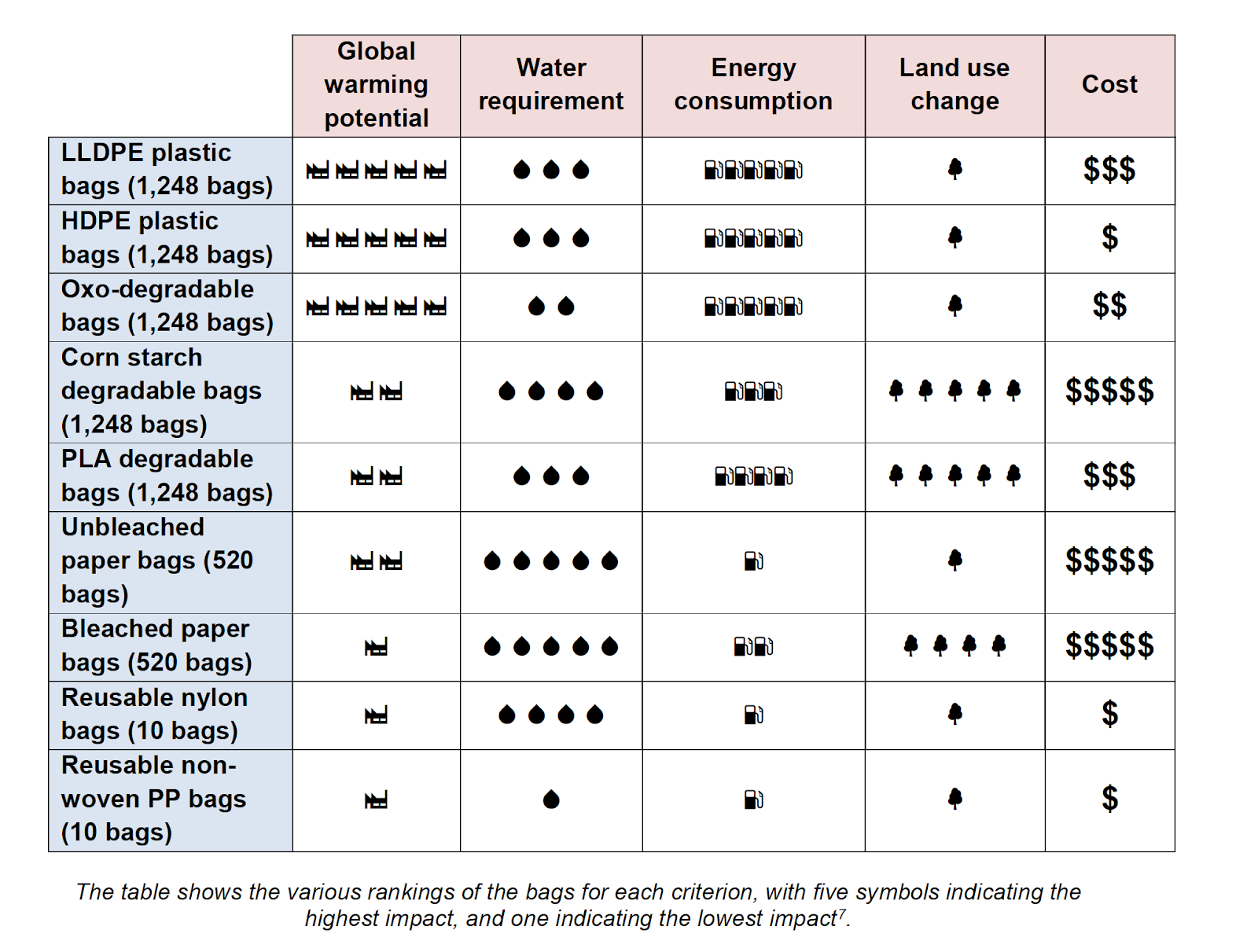 lifecycle assessment of plastic and other dosposables